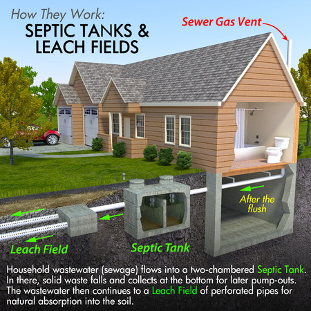septic tank system inspection